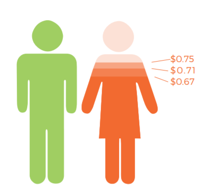 PSWs are disproportionately affected by the gender wage gap: for every dollar earned by the average full-time male worker in Canada in 2016, the average full-time female worker earned 75 cents, a rate that falls to 71 cents for newcomer women and 67 cents for racialized women.