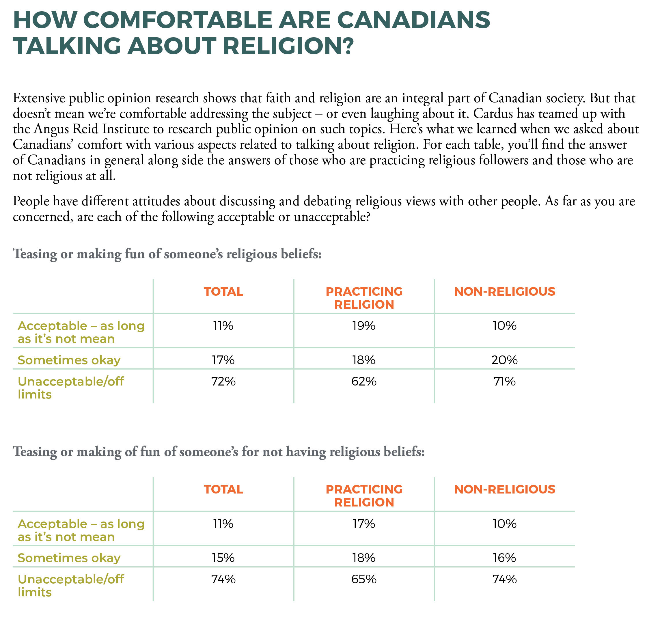 How Comfortable Are Canadians Talking About Religion?